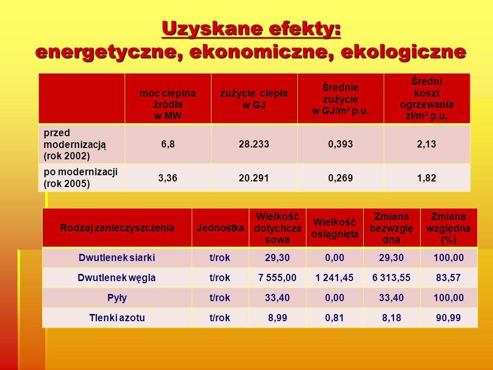 Uzyskane efekty: energetyczne, ekonomiczne, ekologiczne