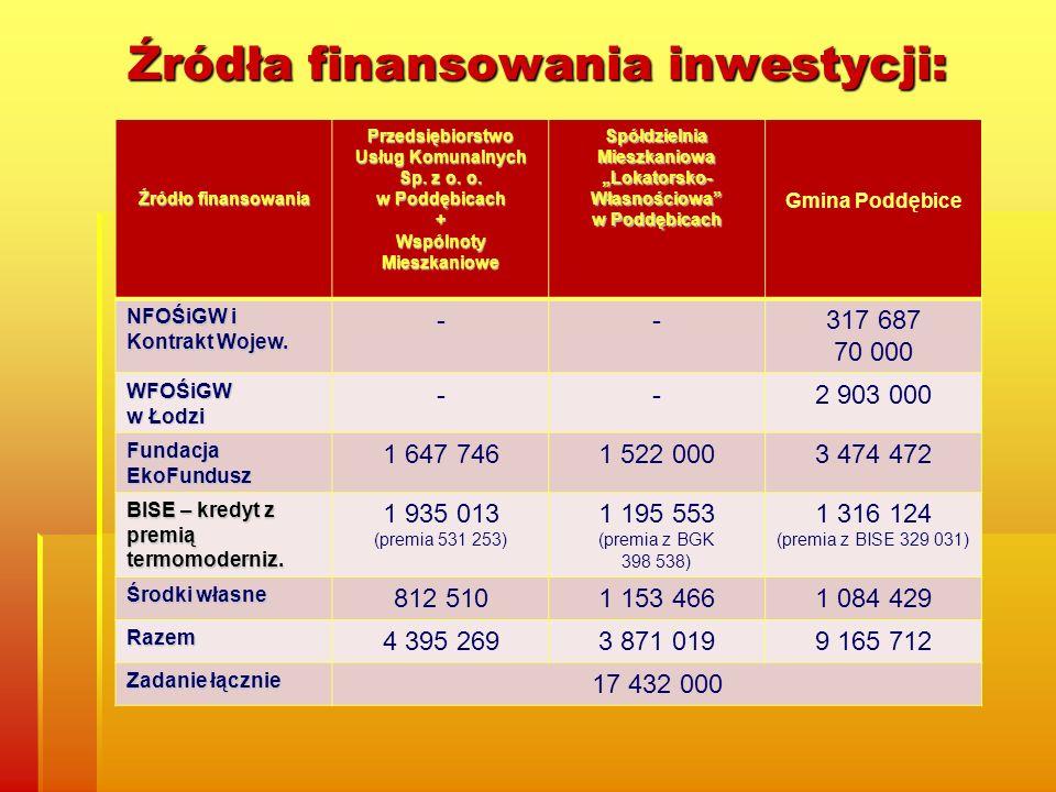 Źródła finansowania inwestycji: