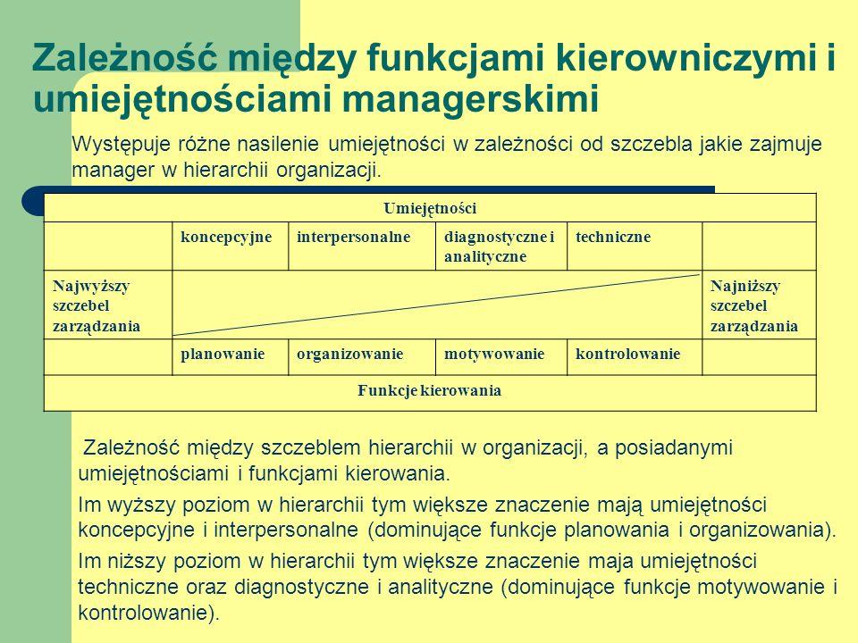 Zależność między funkcjami kierowniczymi i umiejętnościami managerskimi