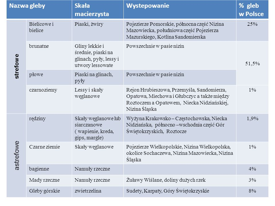 Nazwa gleby Skała macierzysta Wystepowanie % gleb w Polsce astrefowe