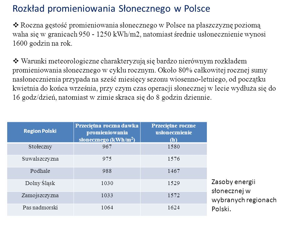 Rozkład promieniowania Słonecznego w Polsce
