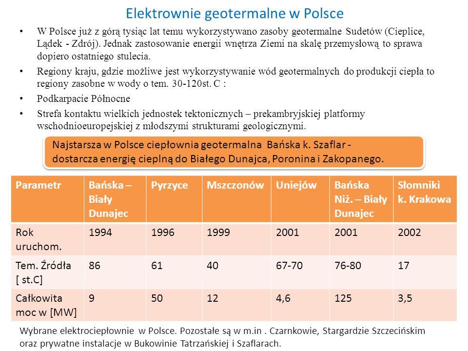 Elektrownie geotermalne w Polsce