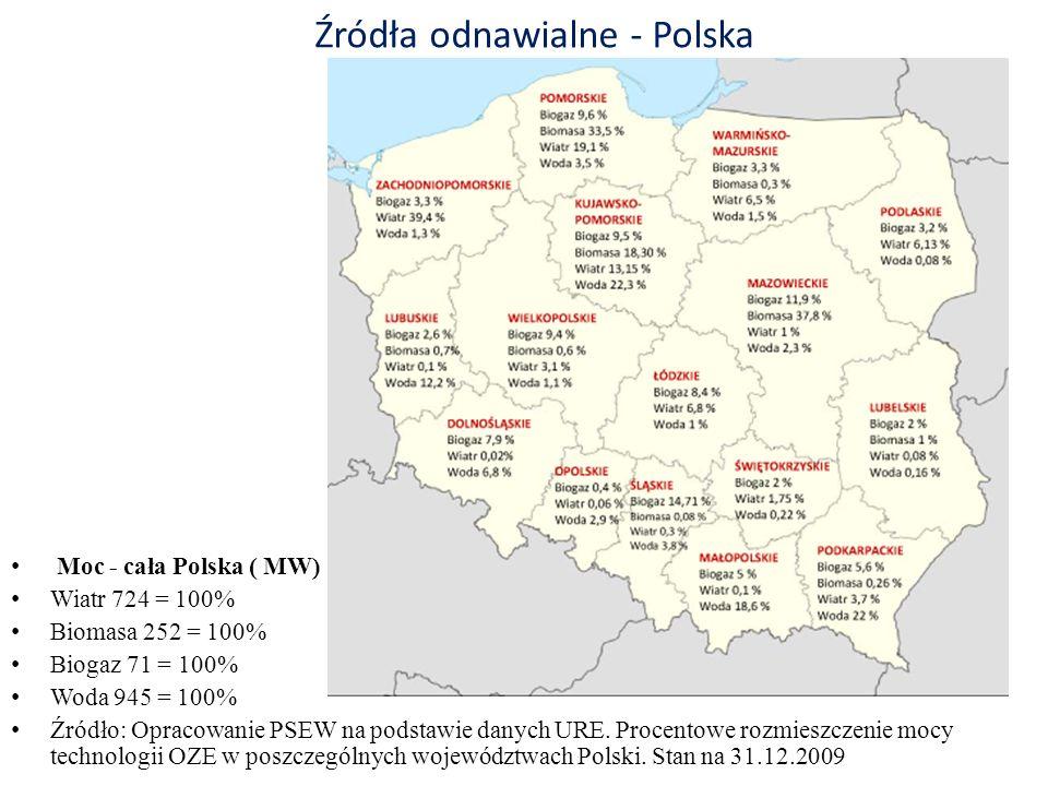 Źródła odnawialne - Polska