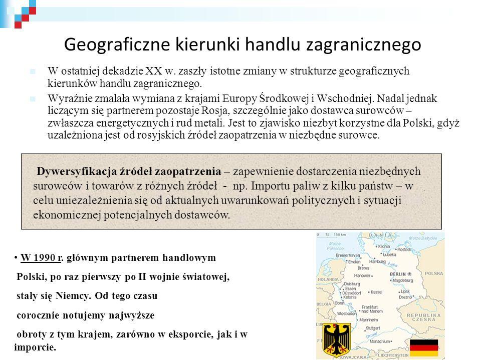 Geograficzne kierunki handlu zagranicznego