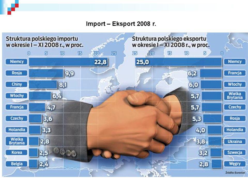 Import – Eksport 2008 r.