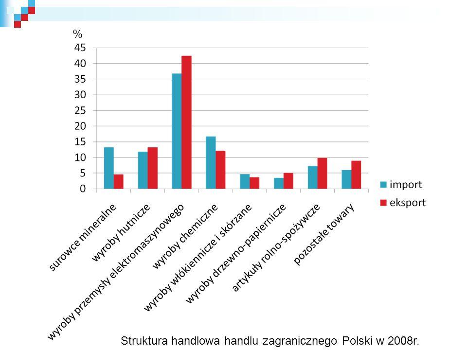 % Struktura handlowa handlu zagranicznego Polski w 2008r.
