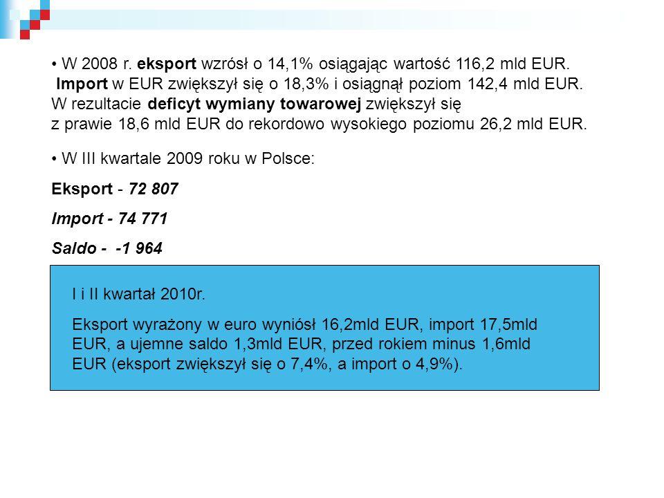 W 2008 r. eksport wzrósł o 14,1% osiągając wartość 116,2 mld EUR.