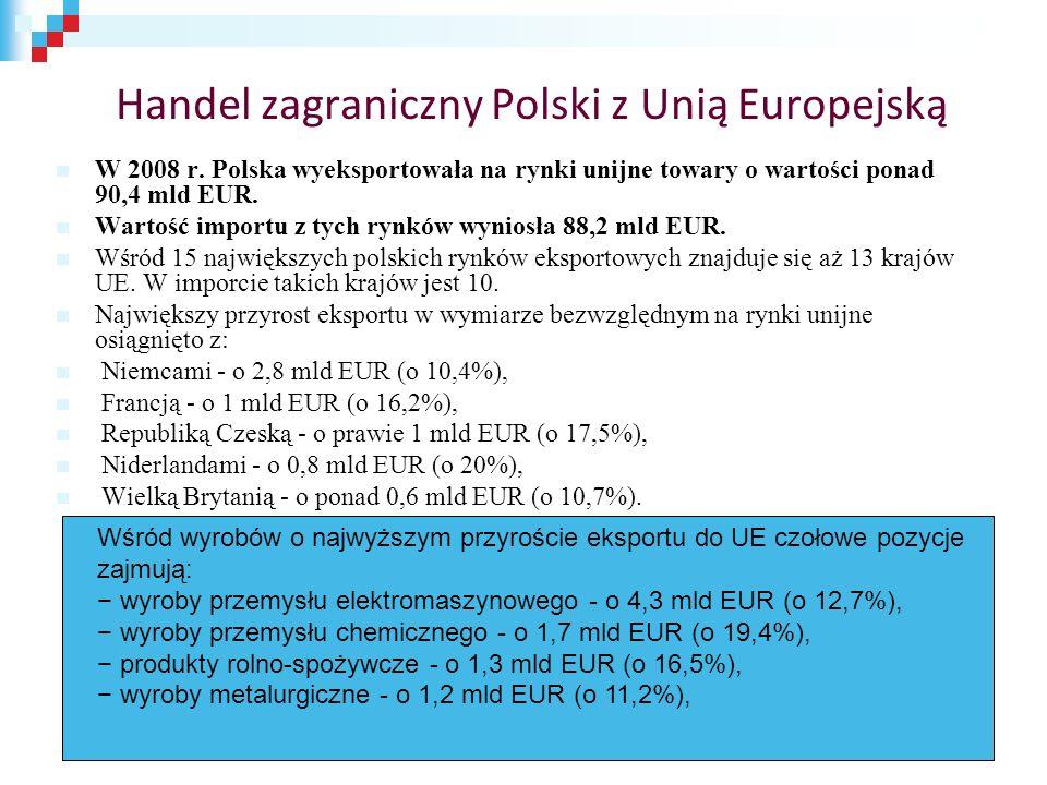 Handel zagraniczny Polski z Unią Europejską