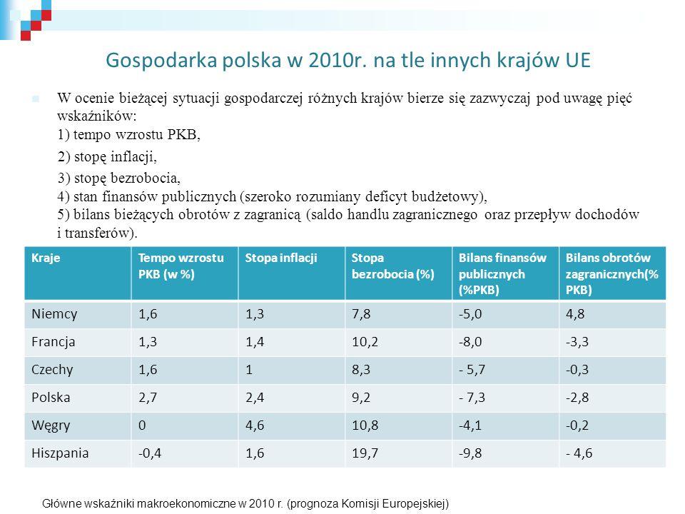 Gospodarka polska w 2010r. na tle innych krajów UE