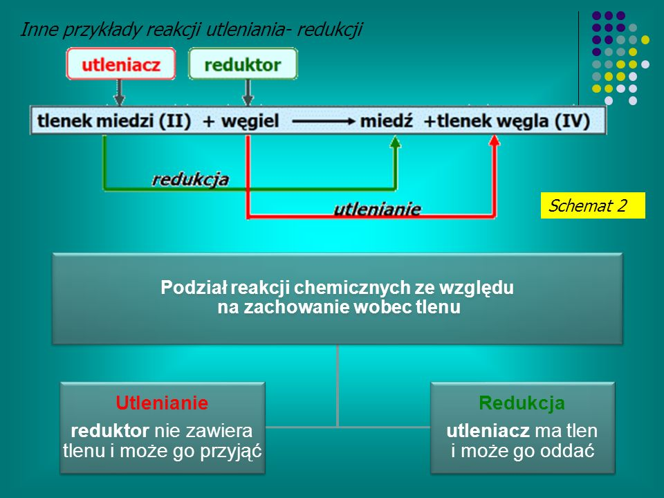 Podział reakcji chemicznych ze względu na zachowanie wobec tlenu