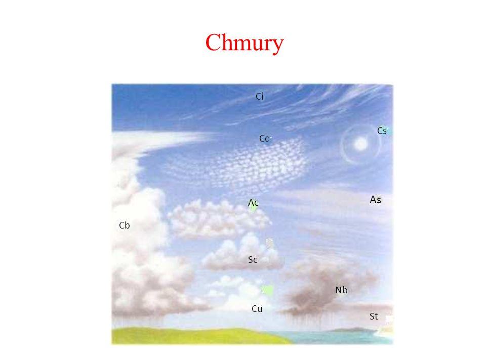 Chmury Ci Cs Cc As Ac Cb Sc Nb Cu St