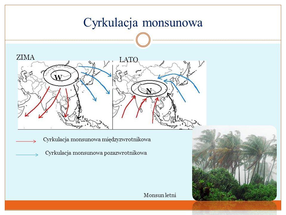 Cyrkulacja monsunowa ZIMA LATO W N