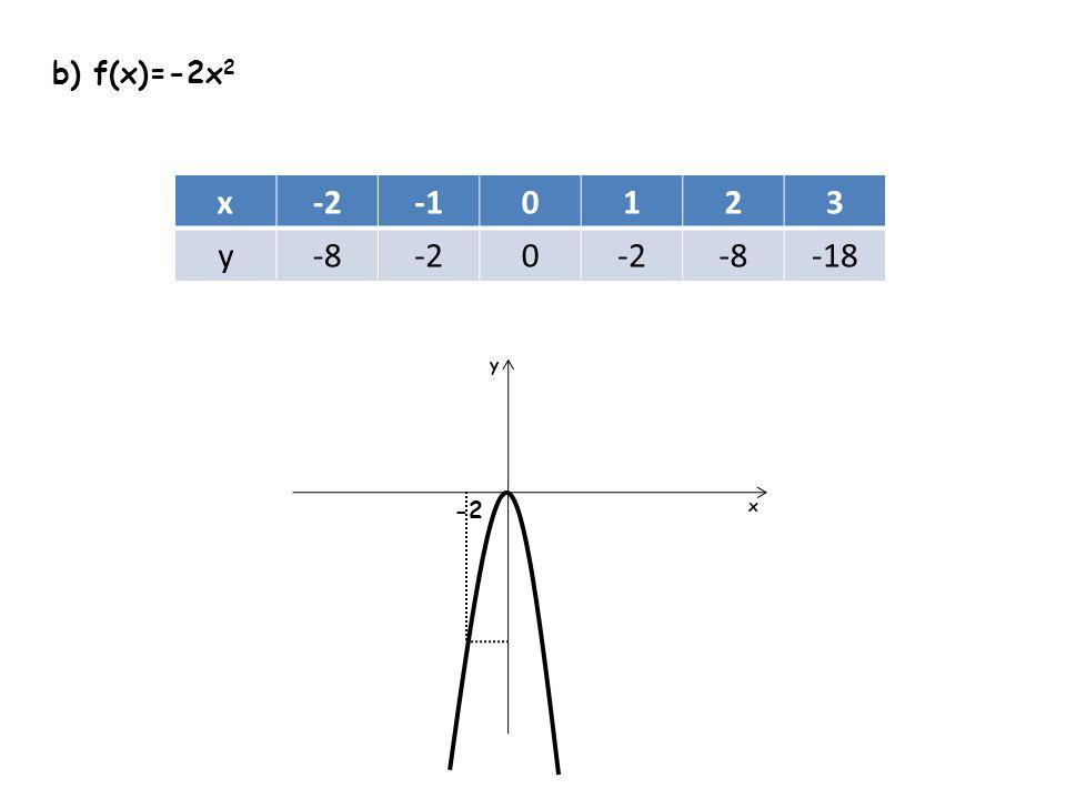 b) f(x)=-2x2 x -2 -1 1 2 3 y -8 -18 y -2 x