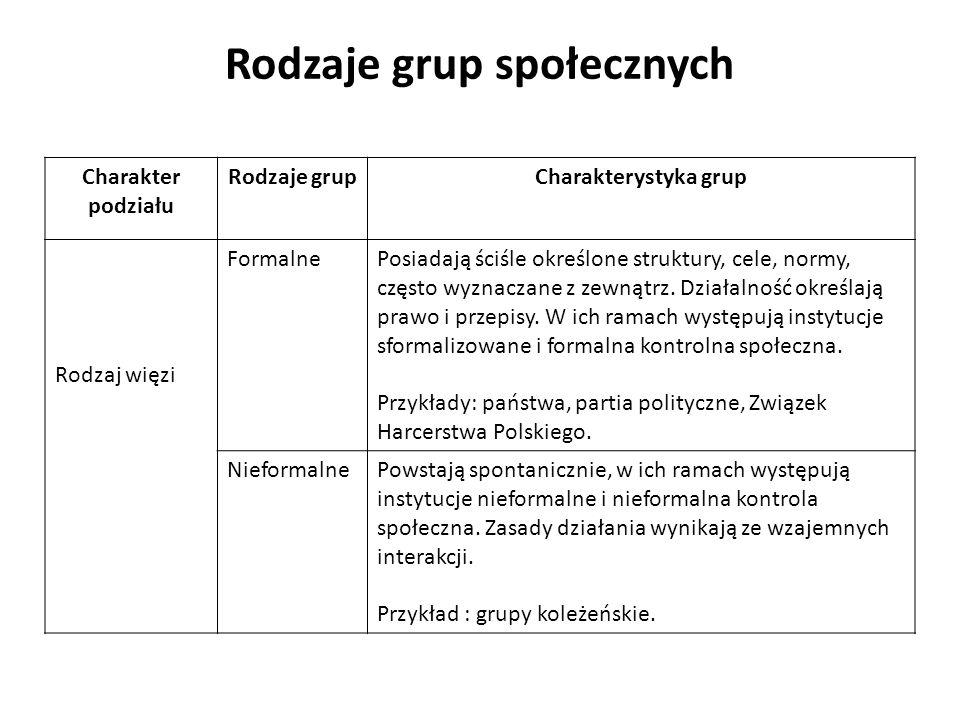 Rodzaje grup społecznych