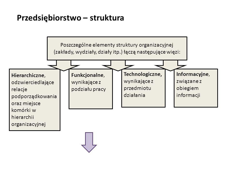Przedsiębiorstwo – struktura