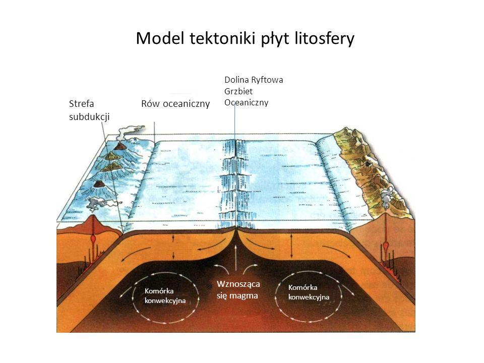 Model tektoniki płyt litosfery