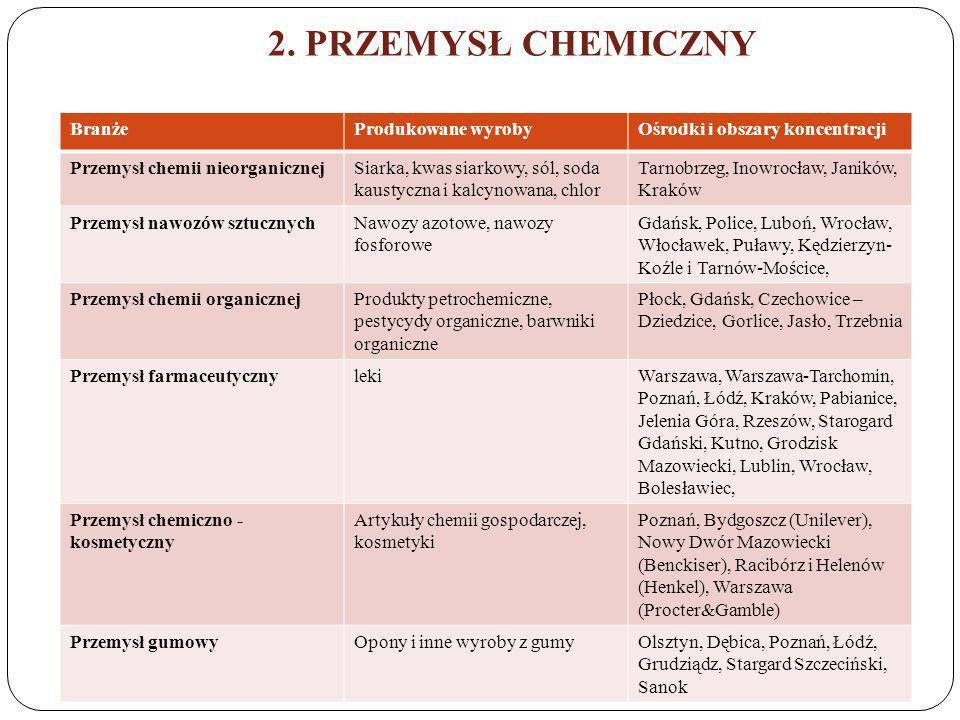 2. PRZEMYSŁ CHEMICZNY Branże Produkowane wyroby