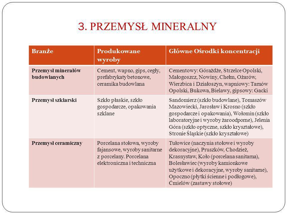 3. PRZEMYSŁ MINERALNY Branże Produkowane wyroby