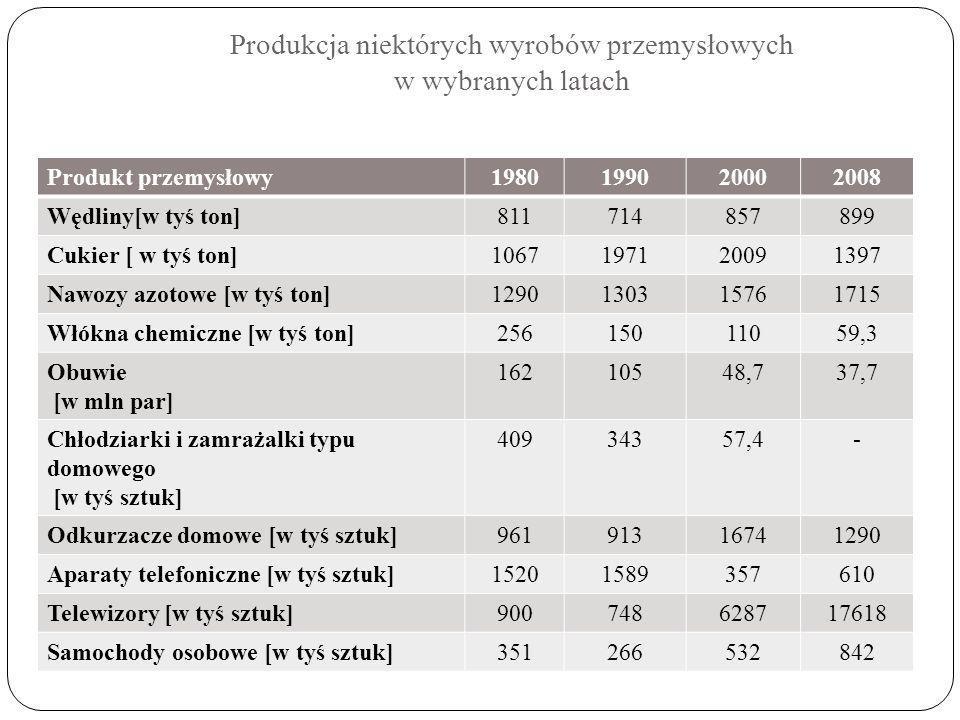 Produkcja niektórych wyrobów przemysłowych w wybranych latach