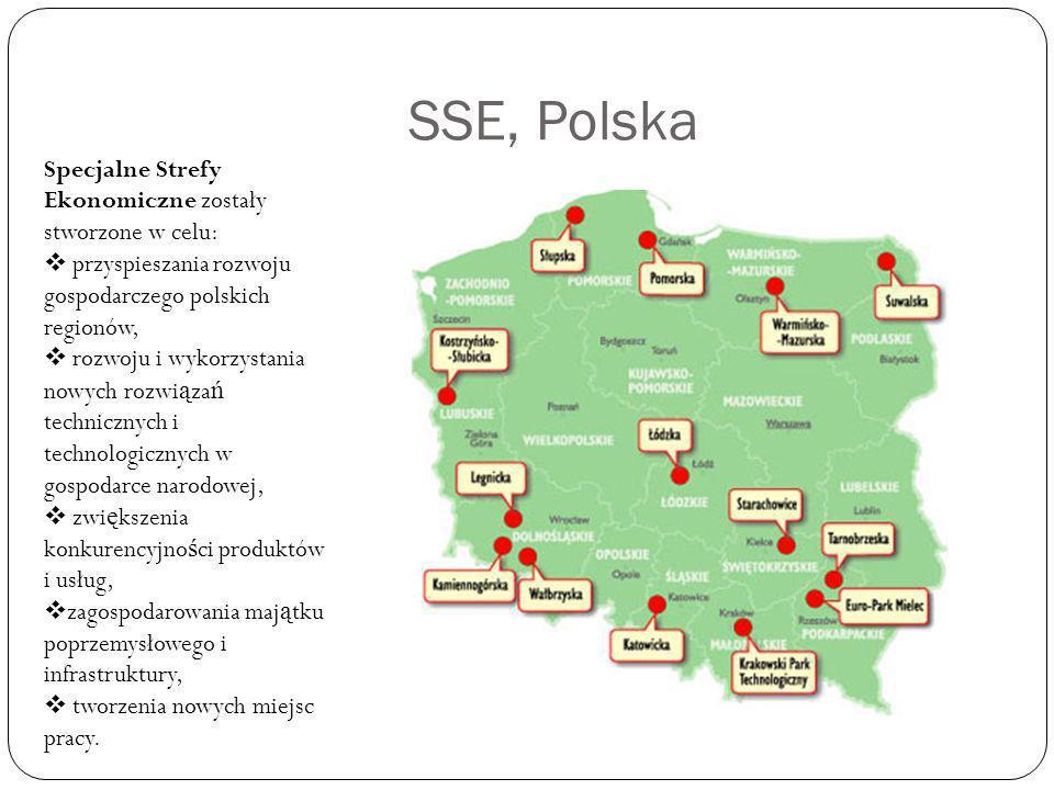 SSE, Polska Specjalne Strefy Ekonomiczne zostały stworzone w celu: