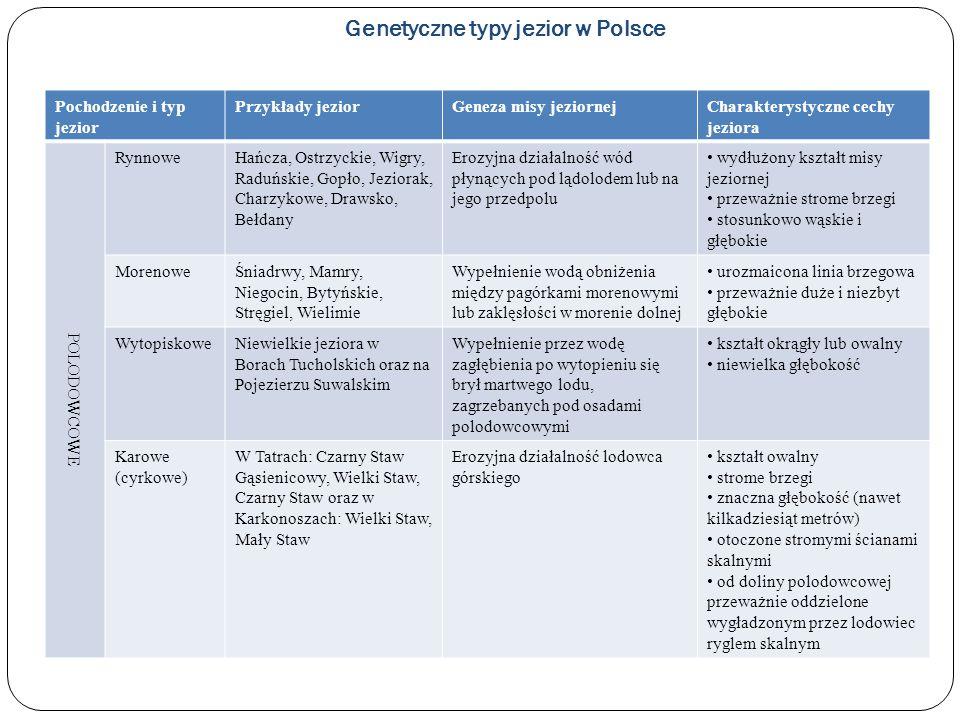 Genetyczne typy jezior w Polsce