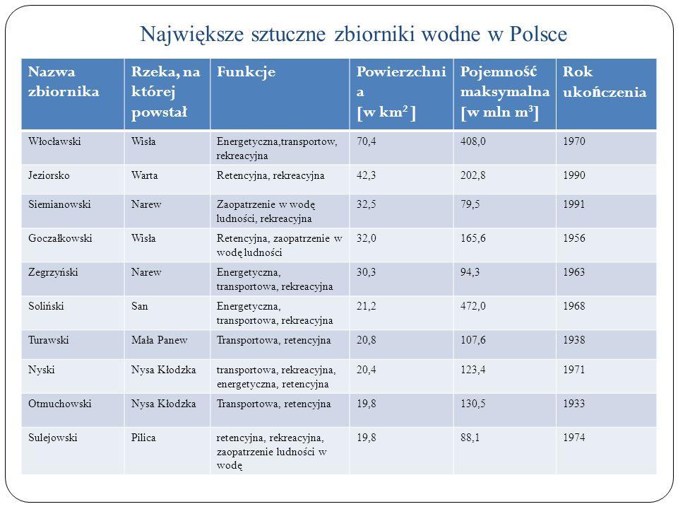 Największe sztuczne zbiorniki wodne w Polsce