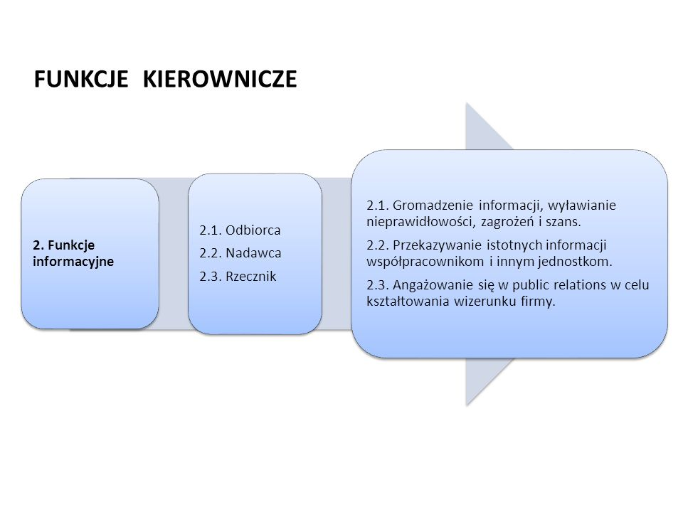 FUNKCJE KIEROWNICZE2. Funkcje informacyjne. 2.1. Odbiorca. 2.2. Nadawca. 2.3. Rzecznik.