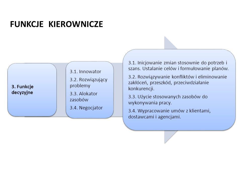 FUNKCJE KIEROWNICZE 3. Funkcje decyzyjne. 3.1. Innowator. 3.2. Rozwiązujący problemy. 3.3. Alokator zasobów.