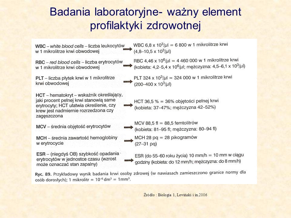 Badania laboratoryjne- ważny element profilaktyki zdrowotnej