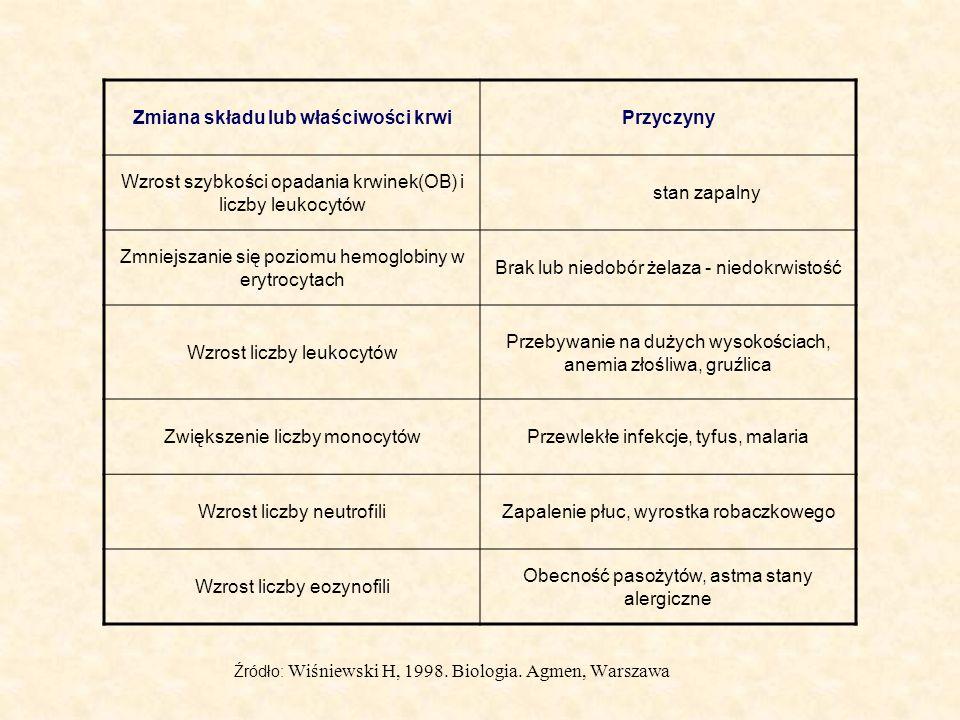 Zmiana składu lub właściwości krwi