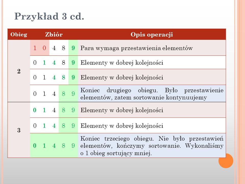 Przykład 3 cd. Zbiór Opis operacji 2 1 4 8 9