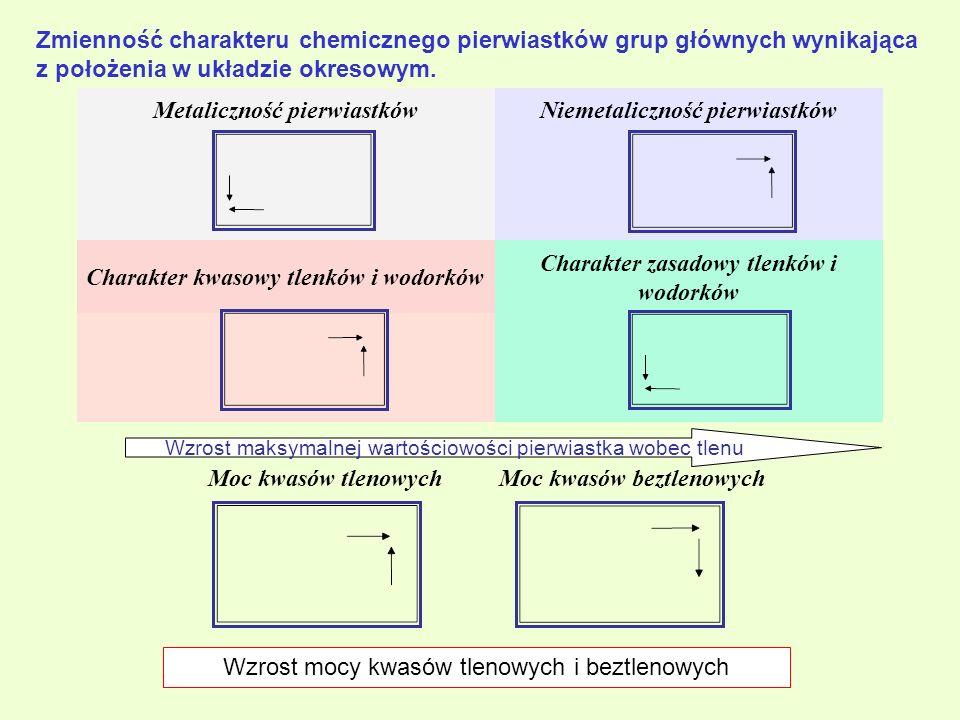 Metaliczność pierwiastków Niemetaliczność pierwiastków