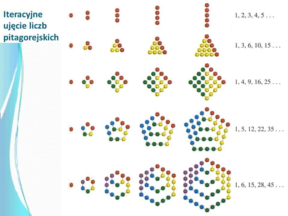 Iteracyjne ujęcie liczb pitagorejskich