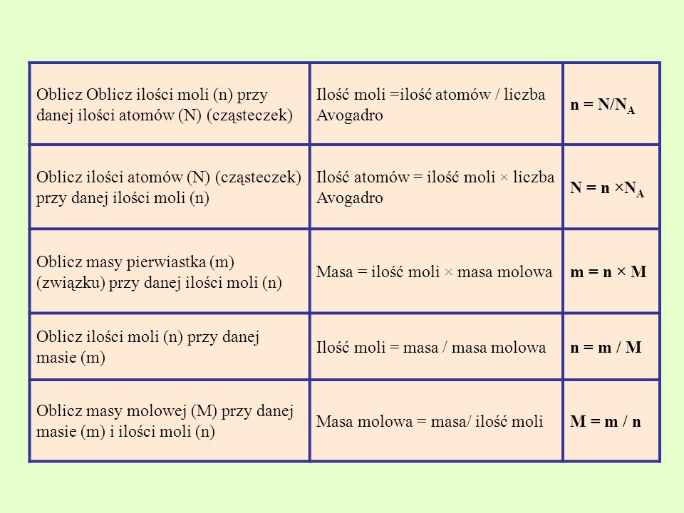 Oblicz Oblicz ilości moli (n) przy danej ilości atomów (N) (cząsteczek)