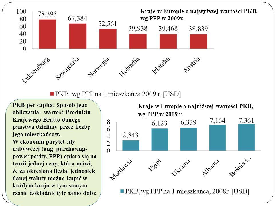 Kraje w Europie o najwyższej wartości PKB, wg PPP w 2009r.