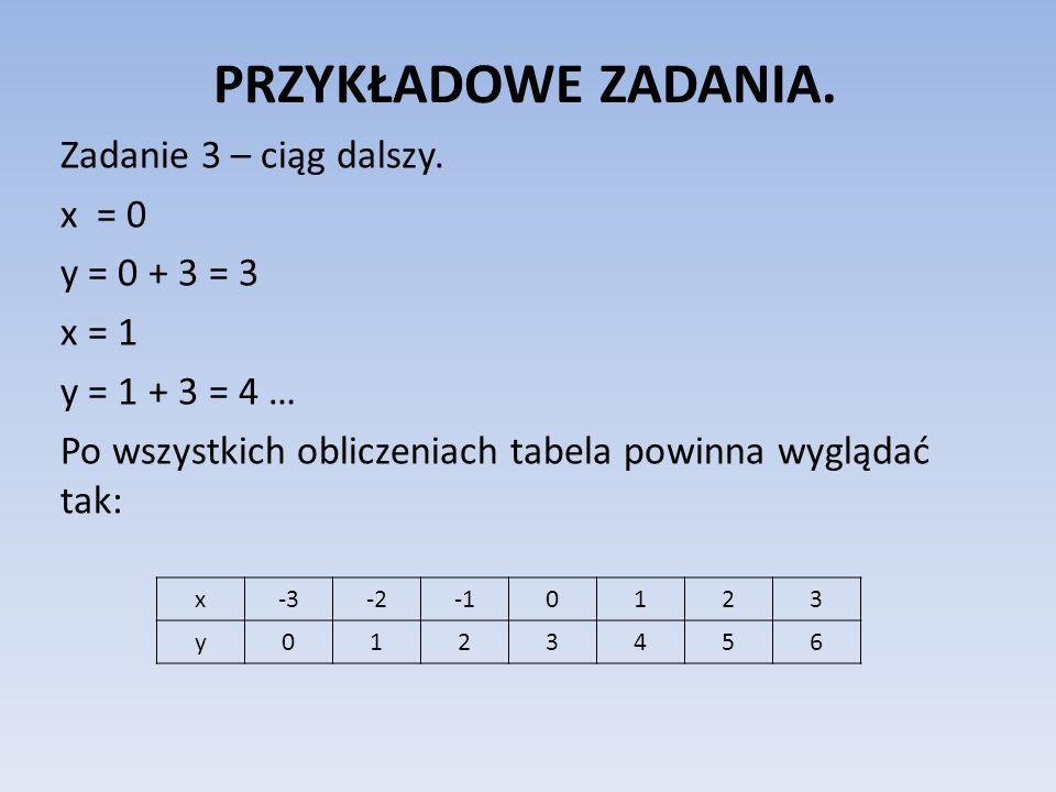 PRZYKŁADOWE ZADANIA.Zadanie 3 – ciąg dalszy. x = 0 y = 0 + 3 = 3 x = 1 y = 1 + 3 = 4 … Po wszystkich obliczeniach tabela powinna wyglądać tak: