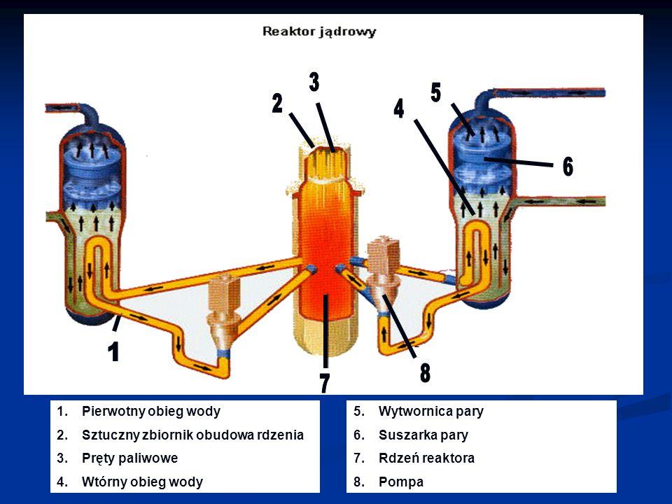 35. 2. 4. 6. 1. 8. 7. Pierwotny obieg wody. Sztuczny zbiornik obudowa rdzenia. Pręty paliwowe. Wtórny obieg wody.