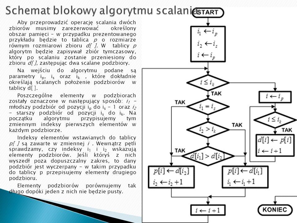 Schemat blokowy algorytmu scalania