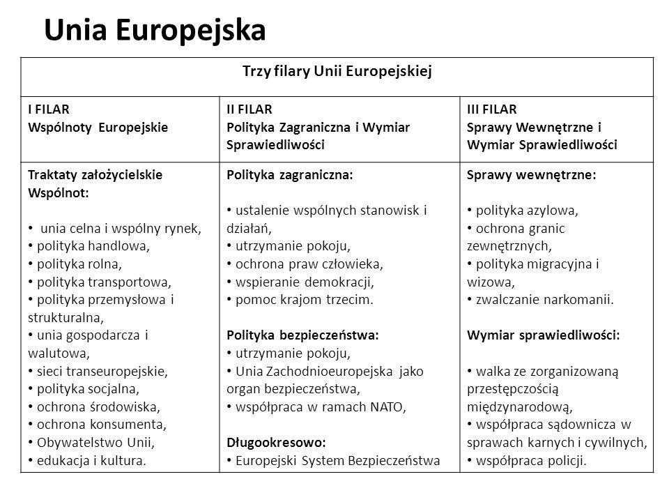 Trzy filary Unii Europejskiej