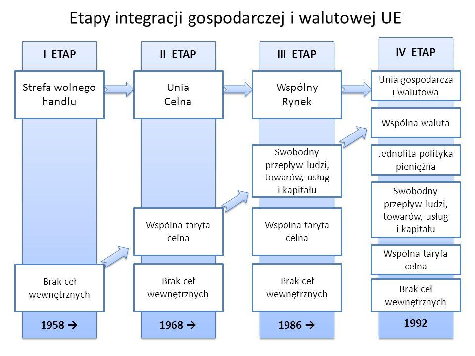 Etapy integracji gospodarczej i walutowej UE