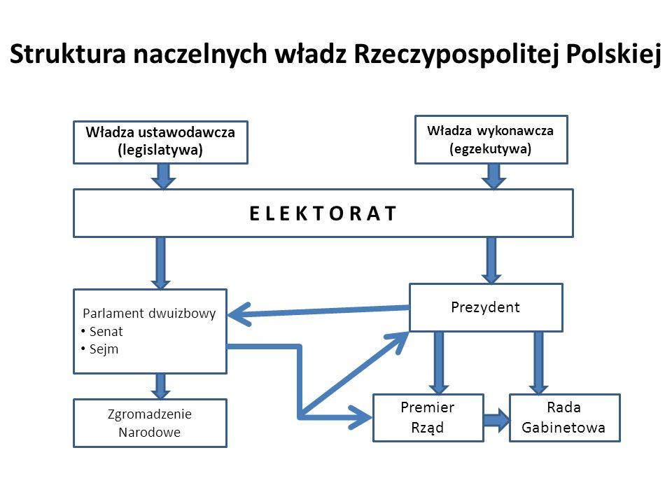Struktura naczelnych władz Rzeczypospolitej Polskiej