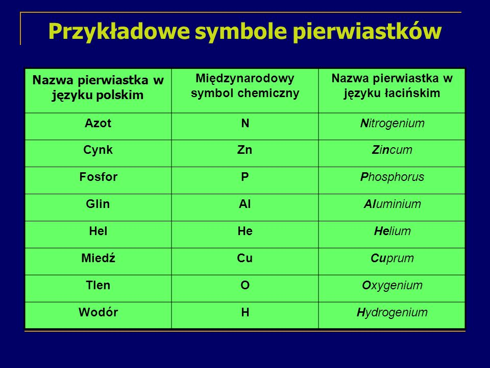Przykładowe symbole pierwiastków