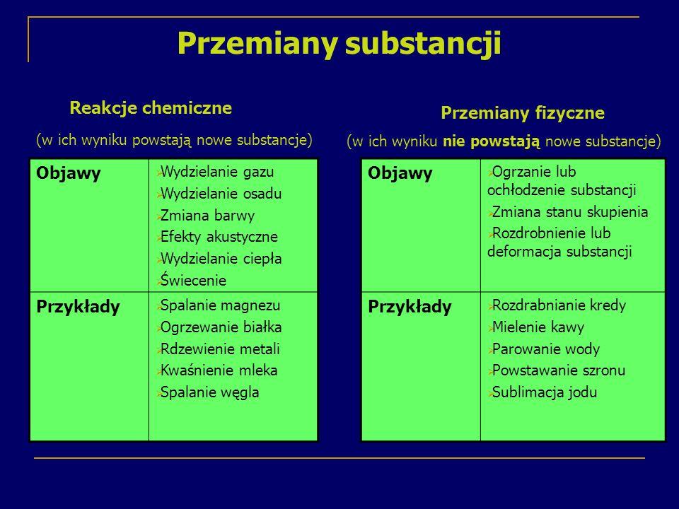 Przemiany substancji Reakcje chemiczne