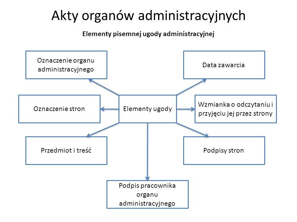 Elementy pisemnej ugody administracyjnej