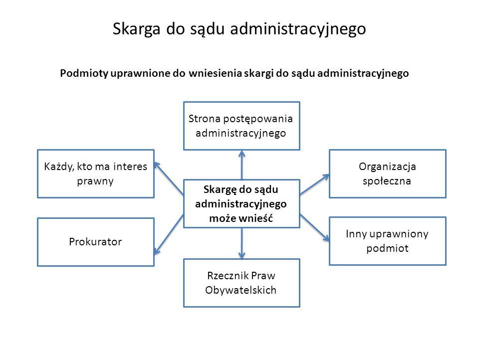 Podmioty uprawnione do wniesienia skargi do sądu administracyjnego