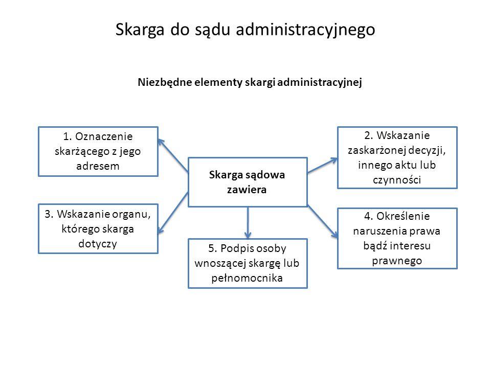 Niezbędne elementy skargi administracyjnej