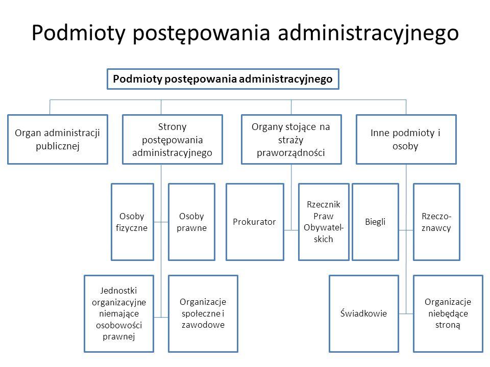 Podmioty postępowania administracyjnego