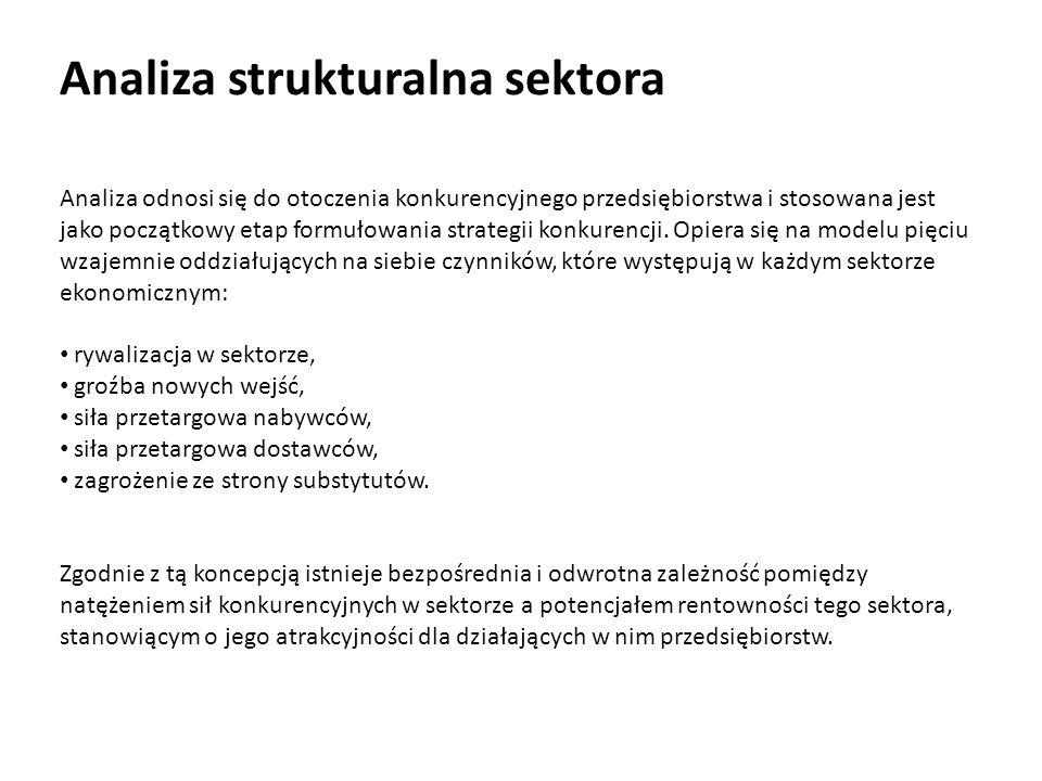 Analiza strukturalna sektora