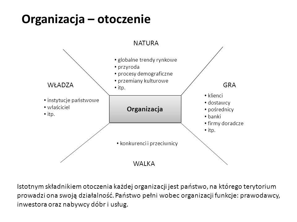 Organizacja – otoczenie