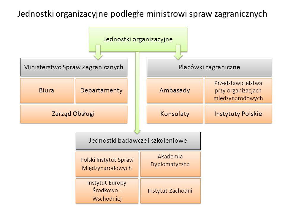 Jednostki organizacyjne podległe ministrowi spraw zagranicznych